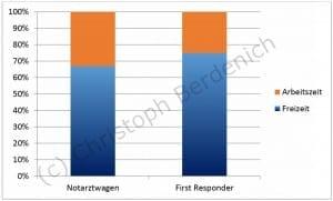 First Responder - Einsätze in der Arbeits-/Freizeit